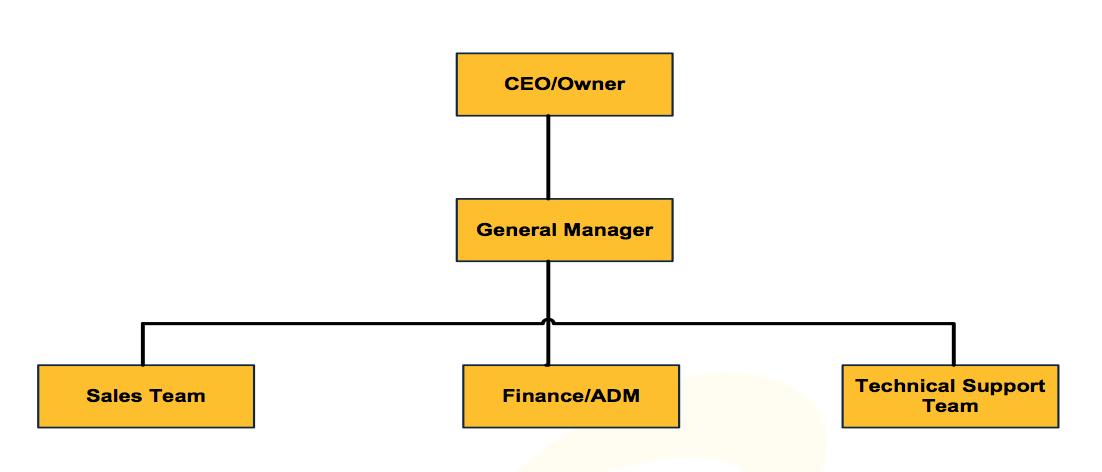 Management - Netware Solutions
